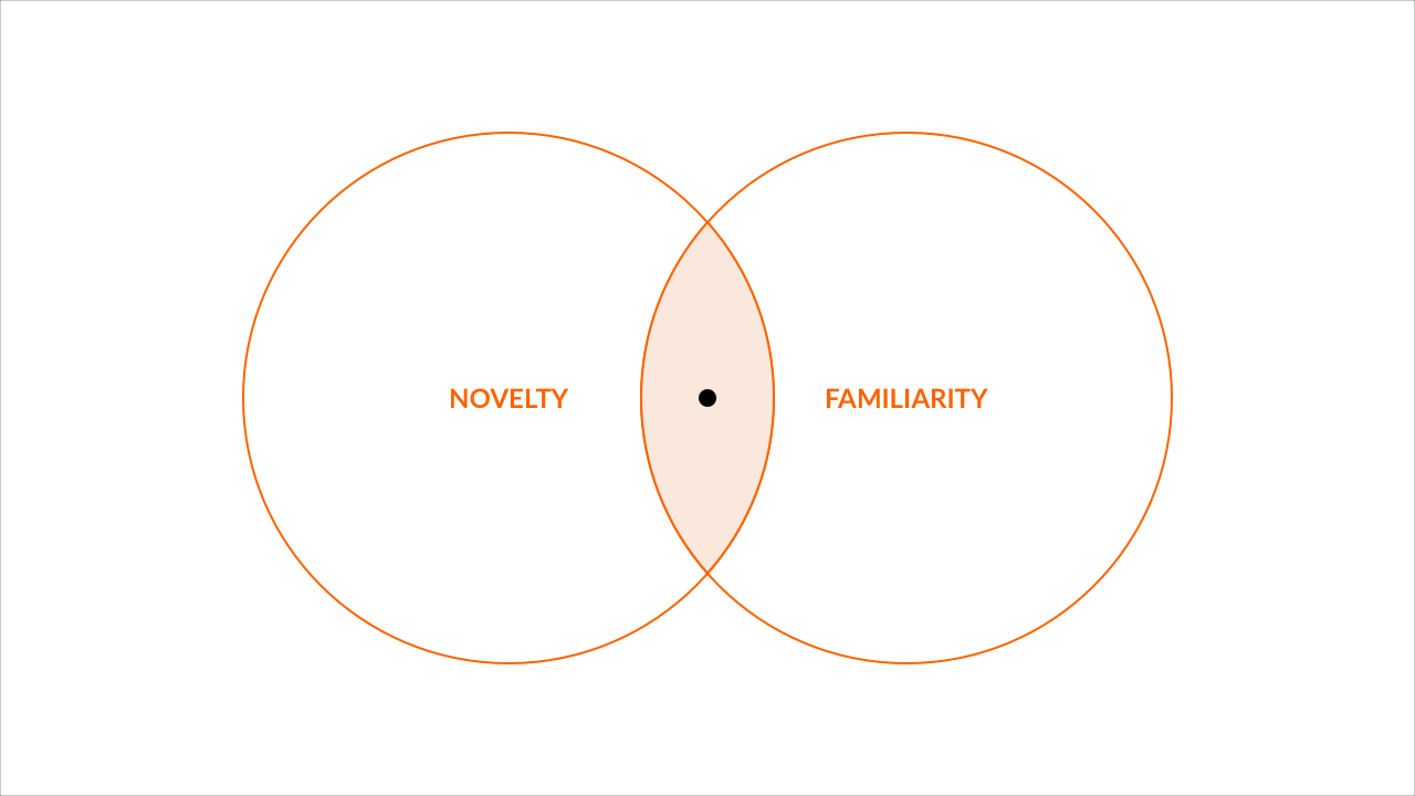 The Novelty-Familiarity Gap: Be Original, Just Not Too Much.